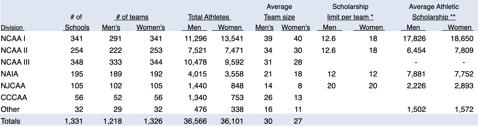 track and field stats